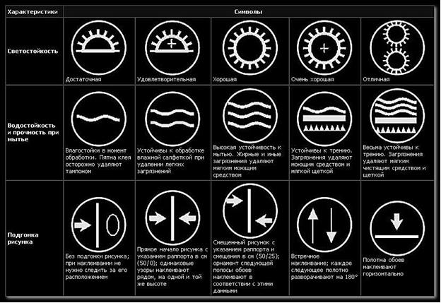 Вглядывайтесь в символы на упаковке обоев – они пригодятся при выборе, поклейке и их дальнейшей эксплуатации